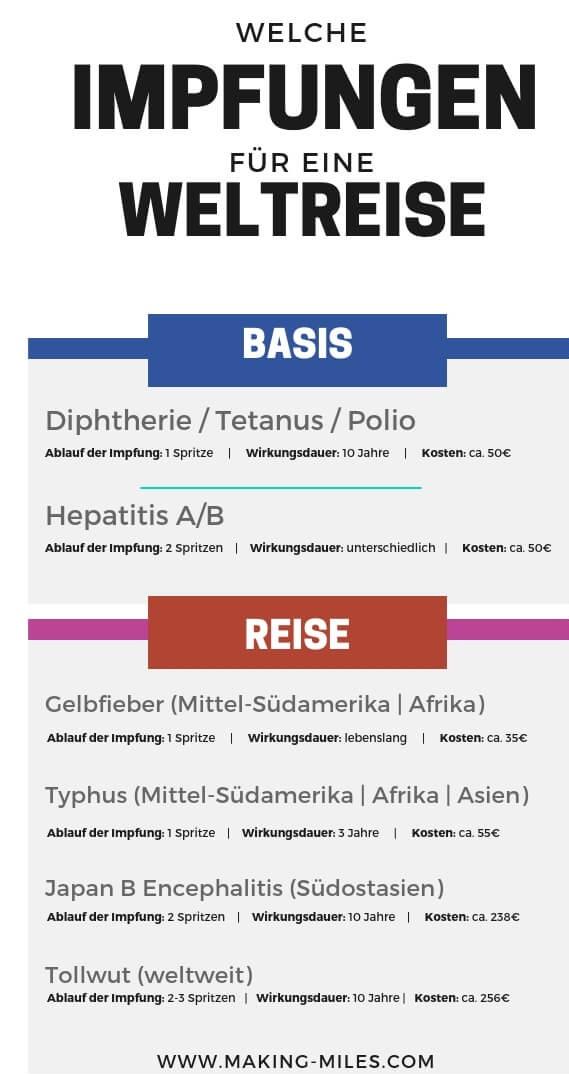 Weltreise Impfungen Übersicht
