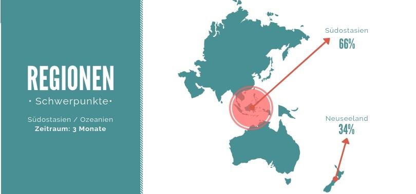Weltreise Kosten 3 Monate